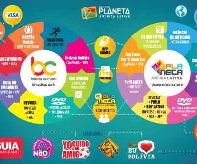 Rede Planeta América Latina em Brasil